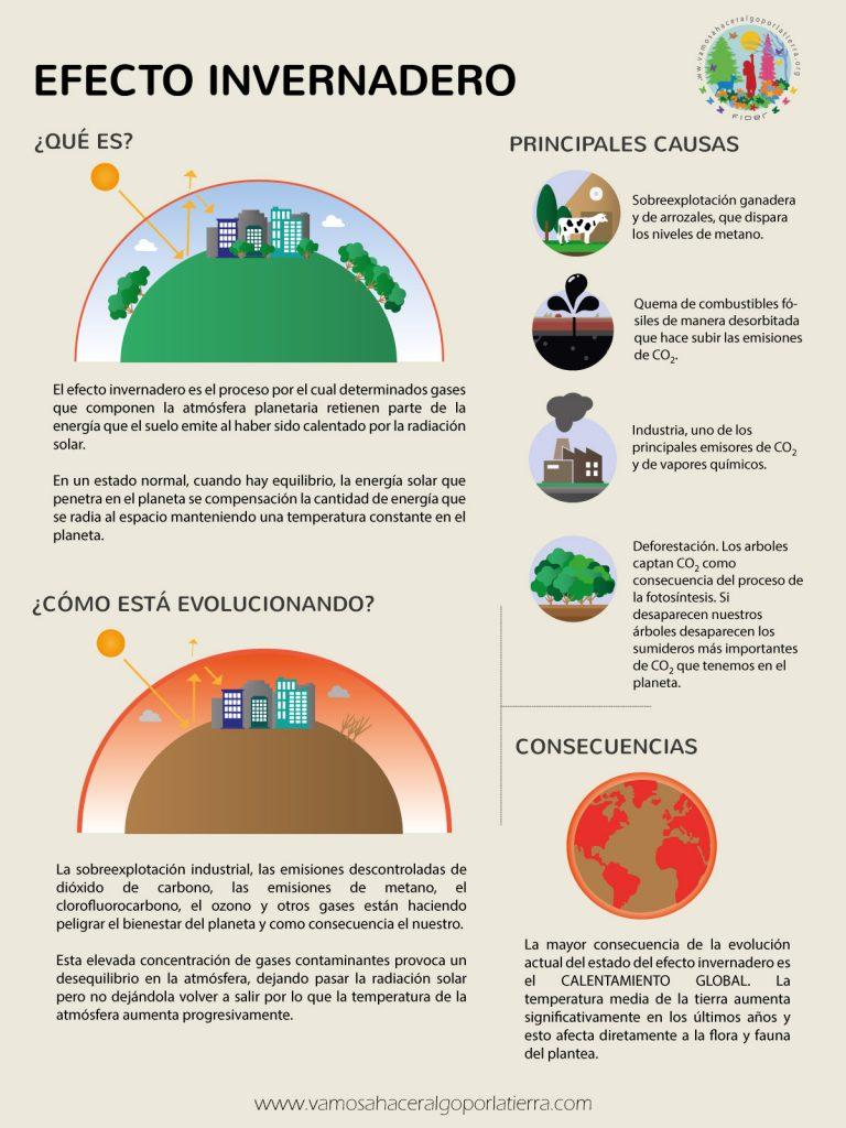 Claves para entender el efecto invernadero de un solo vistazo