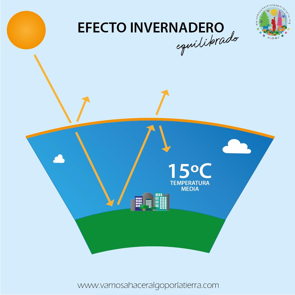 Entender el efecto invernadero - Vamos a hacer algo por la