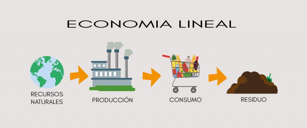 Modelo de economía lineal