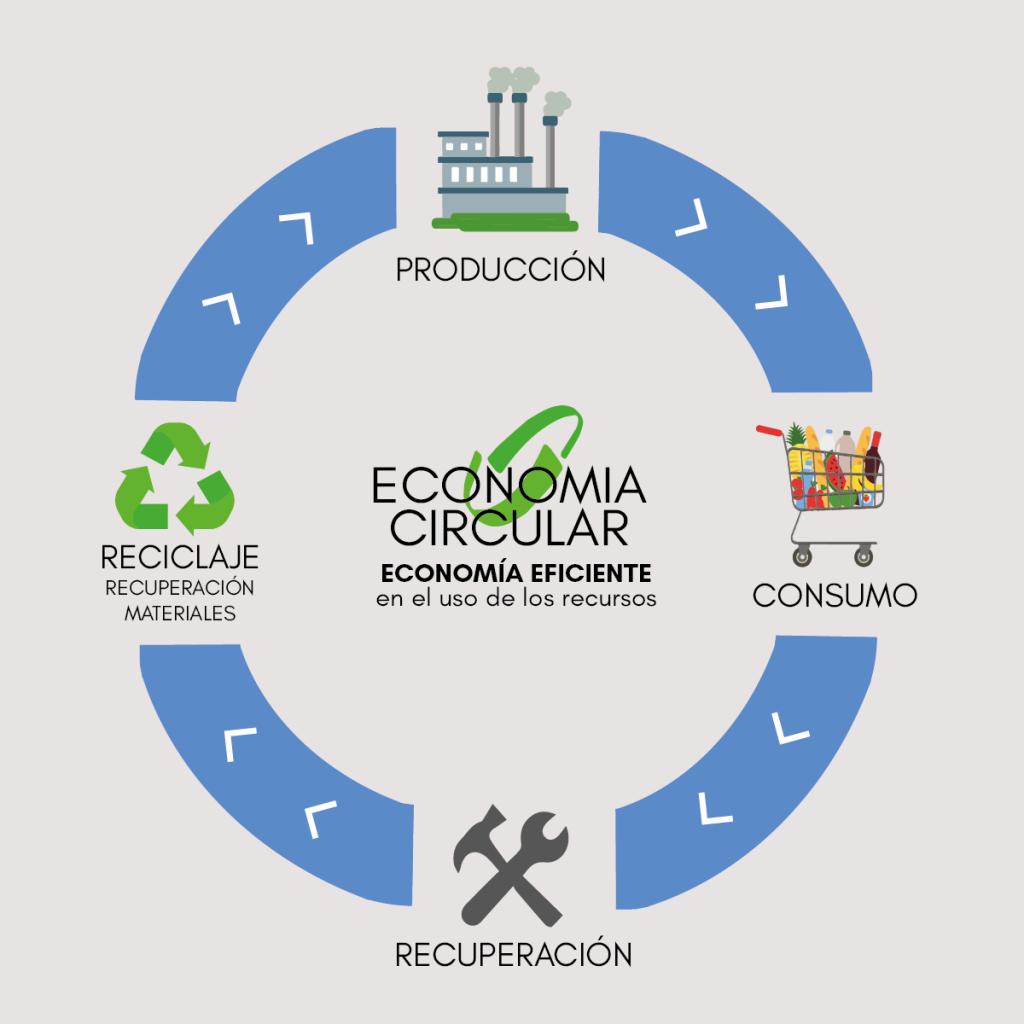 Modelo de economía circular